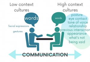 Cultural dimensions: Communication