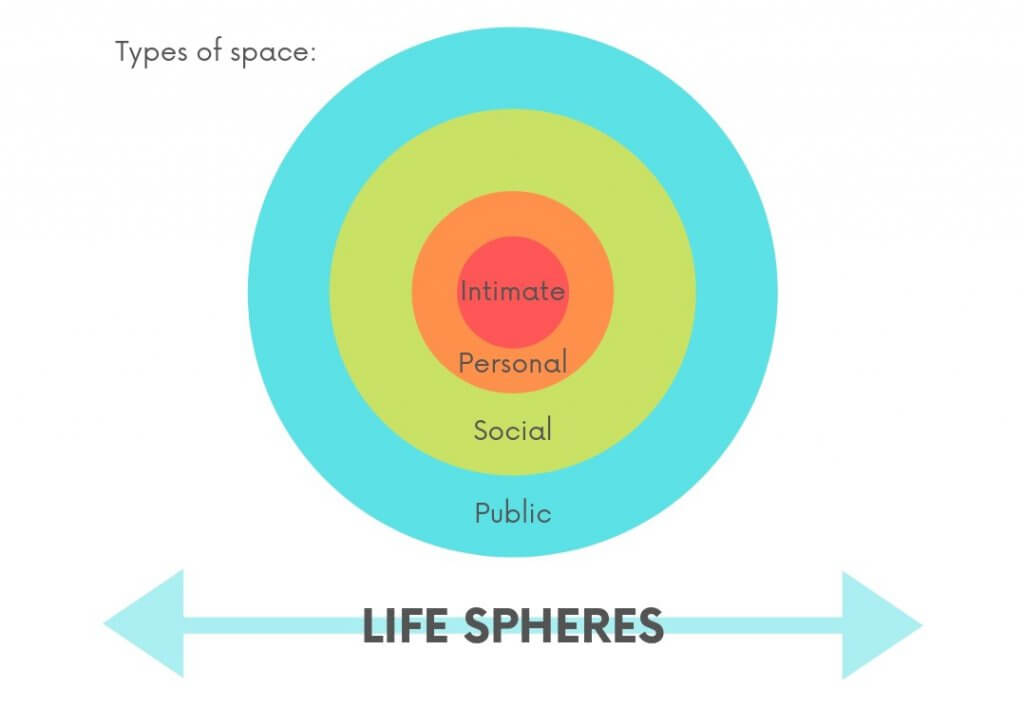 Life spheres