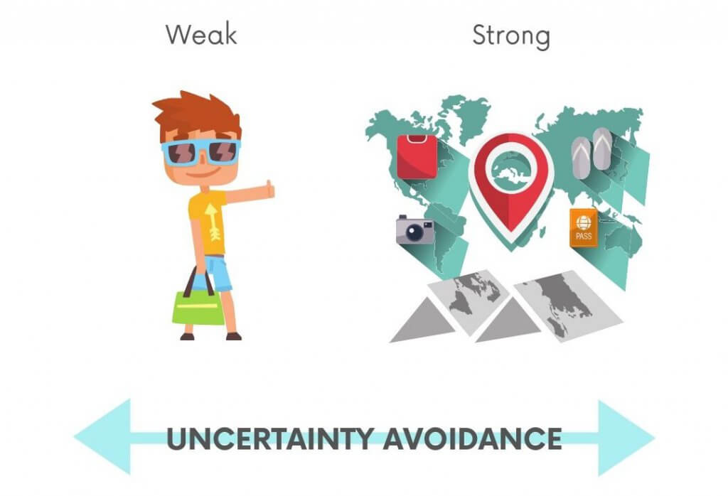 Uncertainty avoidance